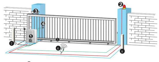 Phương thức hoạt động mô tơ cửa cổng lùa - cổng trượt